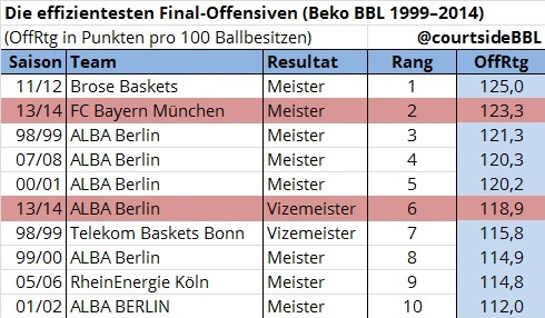 final_offensiven