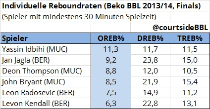 reboundraten_finals