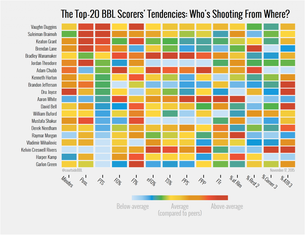 The Top-20 BBL Scorer's Tendencies: Who's Shooting (Efficiently) From Where?